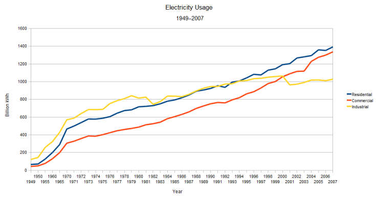 Electric Usage in USA